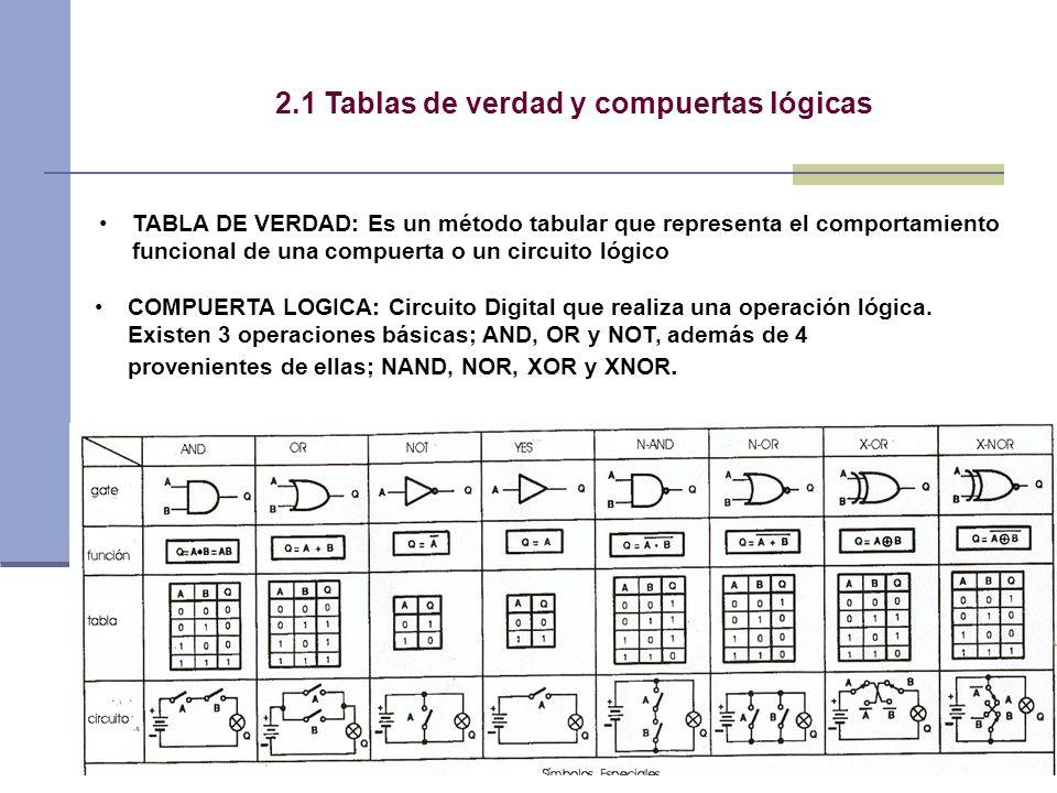 3 2.1 Tablas de verdad y compuertas lógicas TABLA DE VERDAD: Es un método tabular que representa el comportamiento funcional de una compuerta o un circuito lógico COMPUERTA LOGICA: Circuito Digital que realiza una operación lógica.