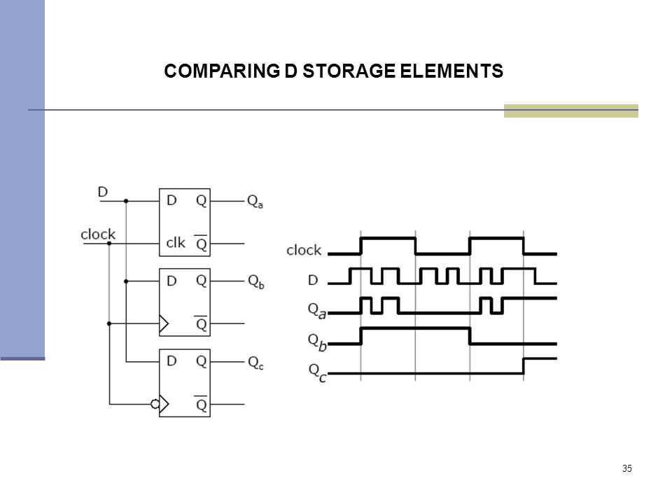 35 COMPARING D STORAGE ELEMENTS