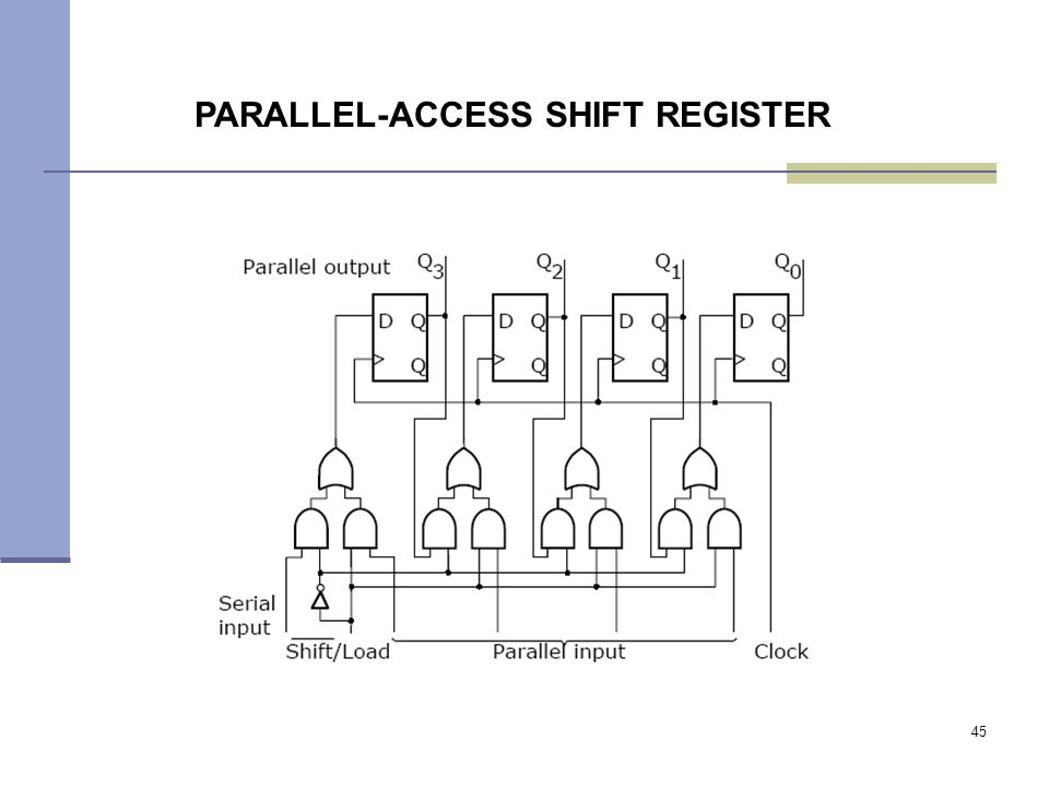 45 PARALLEL-ACCESS SHIFT REGISTER