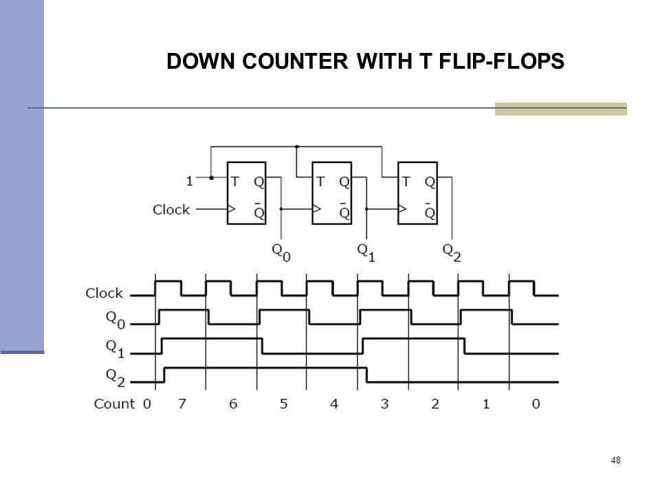 48 DOWN COUNTER WITH T FLIP-FLOPS