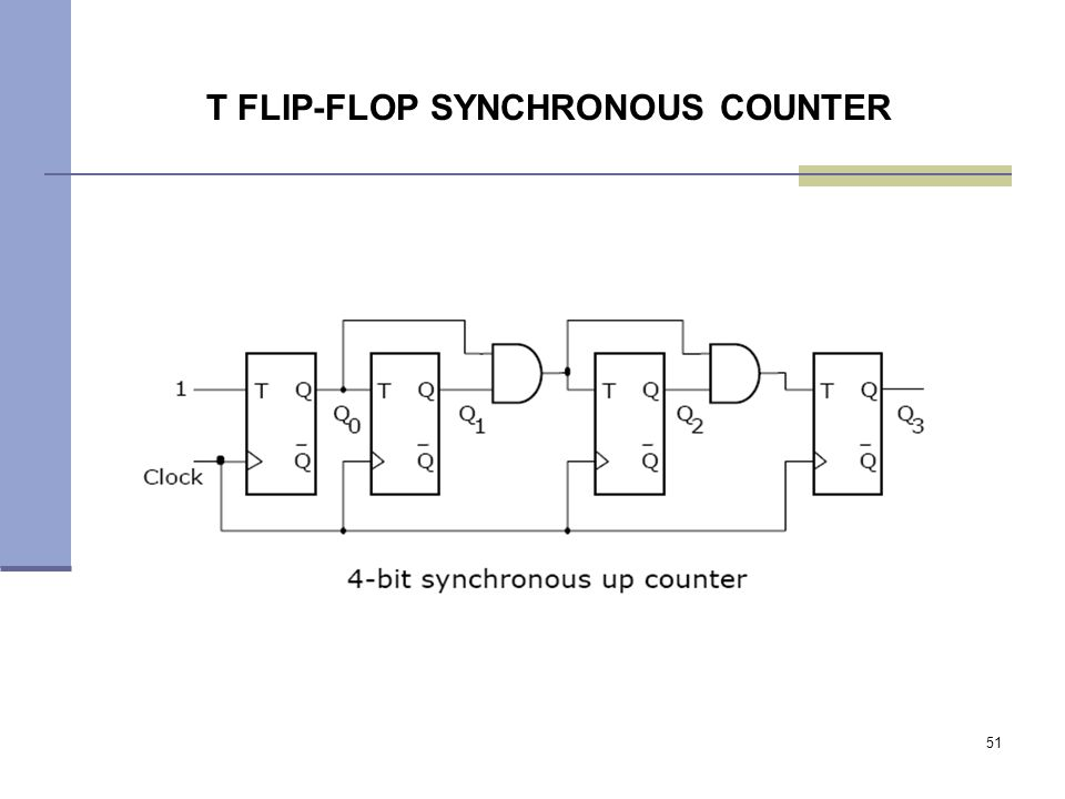 51 T FLIP-FLOP SYNCHRONOUS COUNTER