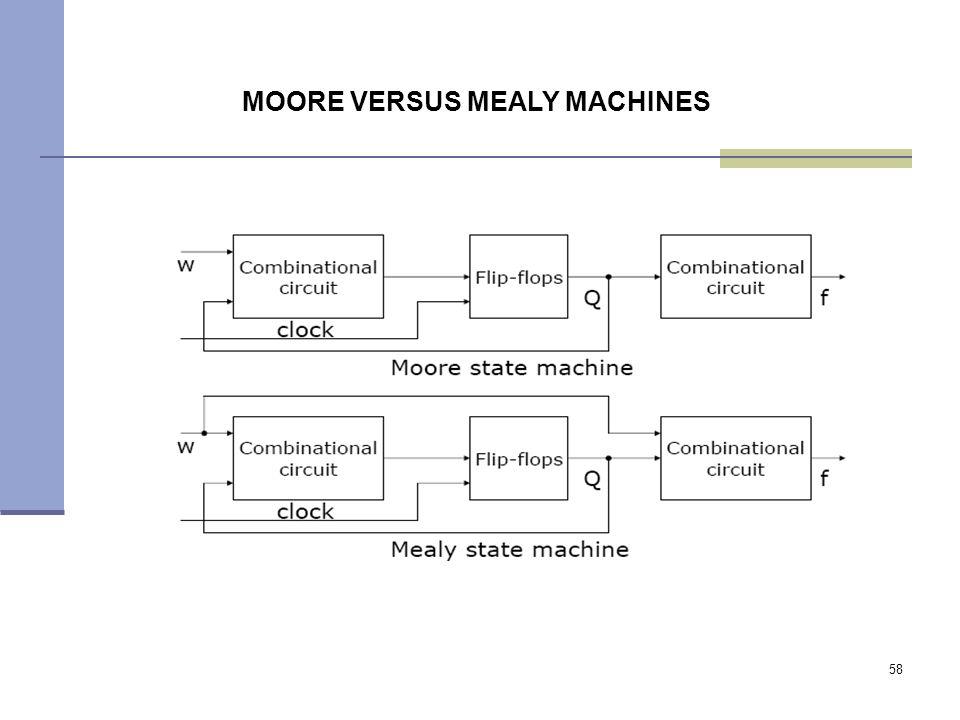 58 MOORE VERSUS MEALY MACHINES
