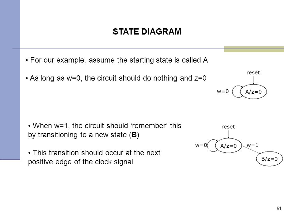 61 For our example, assume the starting state is called A As long as w=0, the circuit should do nothing and z=0 STATE DIAGRAM When w=1, the circuit should 'remember' this by transitioning to a new state (B) This transition should occur at the next positive edge of the clock signal