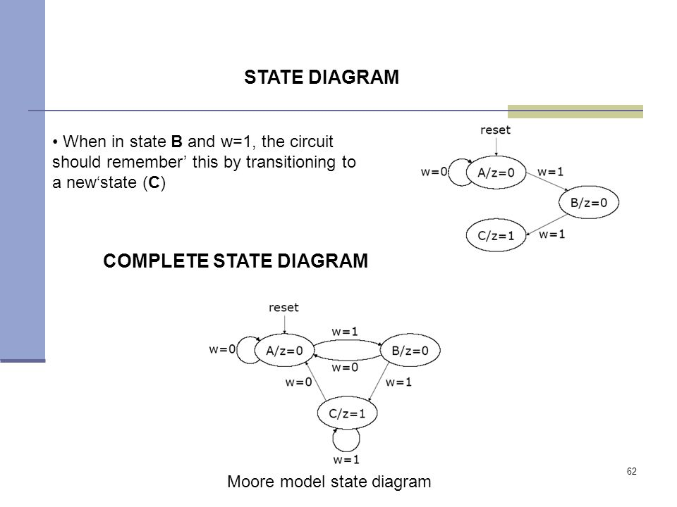 62 When in state B and w=1, the circuit should remember' this by transitioning to a new'state (C) STATE DIAGRAM COMPLETE STATE DIAGRAM Moore model state diagram