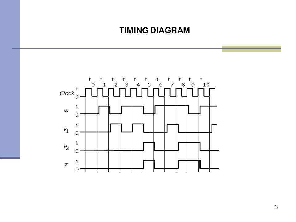 70 TIMING DIAGRAM