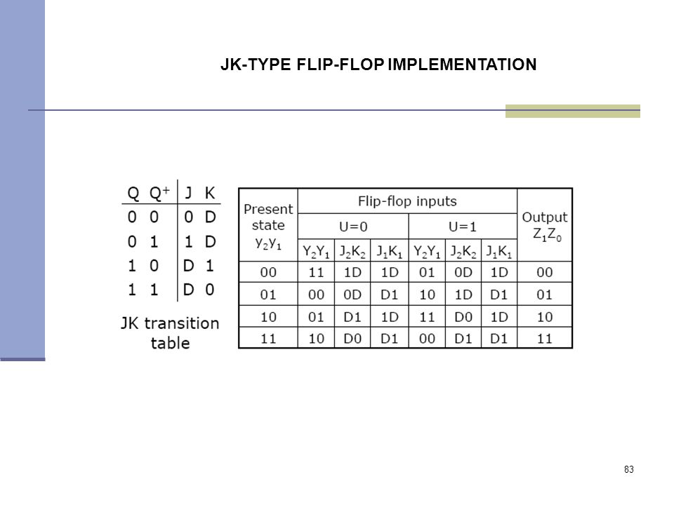 83 JK-TYPE FLIP-FLOP IMPLEMENTATION