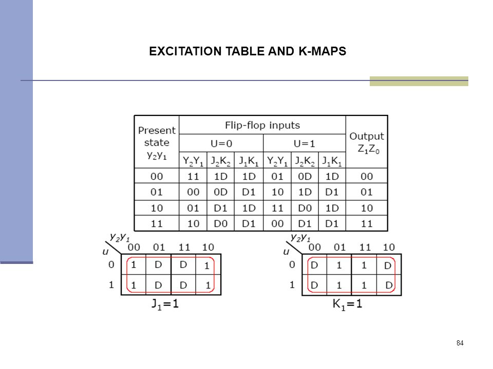 84 EXCITATION TABLE AND K-MAPS