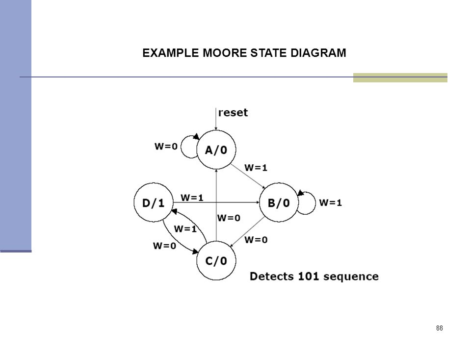 88 EXAMPLE MOORE STATE DIAGRAM