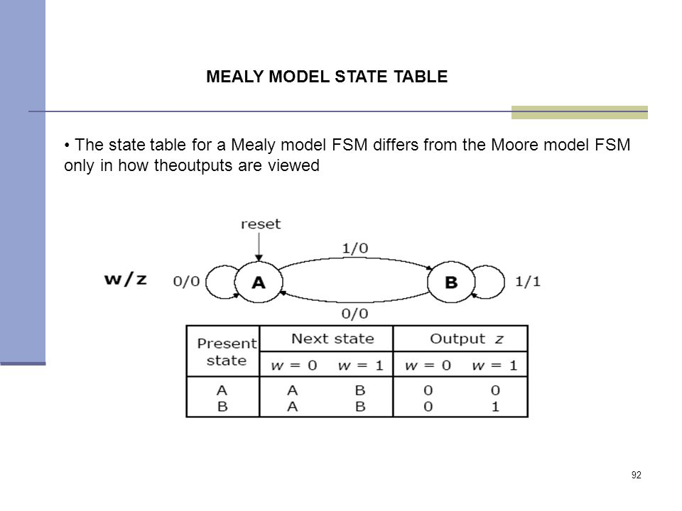 92 The state table for a Mealy model FSM differs from the Moore model FSM only in how theoutputs are viewed MEALY MODEL STATE TABLE