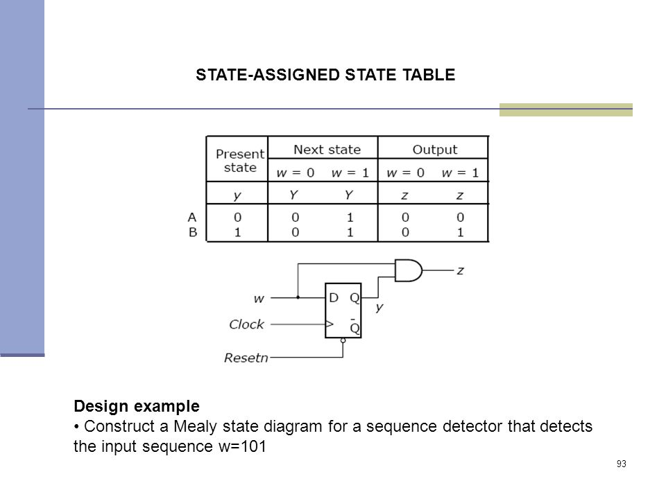 93 STATE-ASSIGNED STATE TABLE Design example Construct a Mealy state diagram for a sequence detector that detects the input sequence w=101