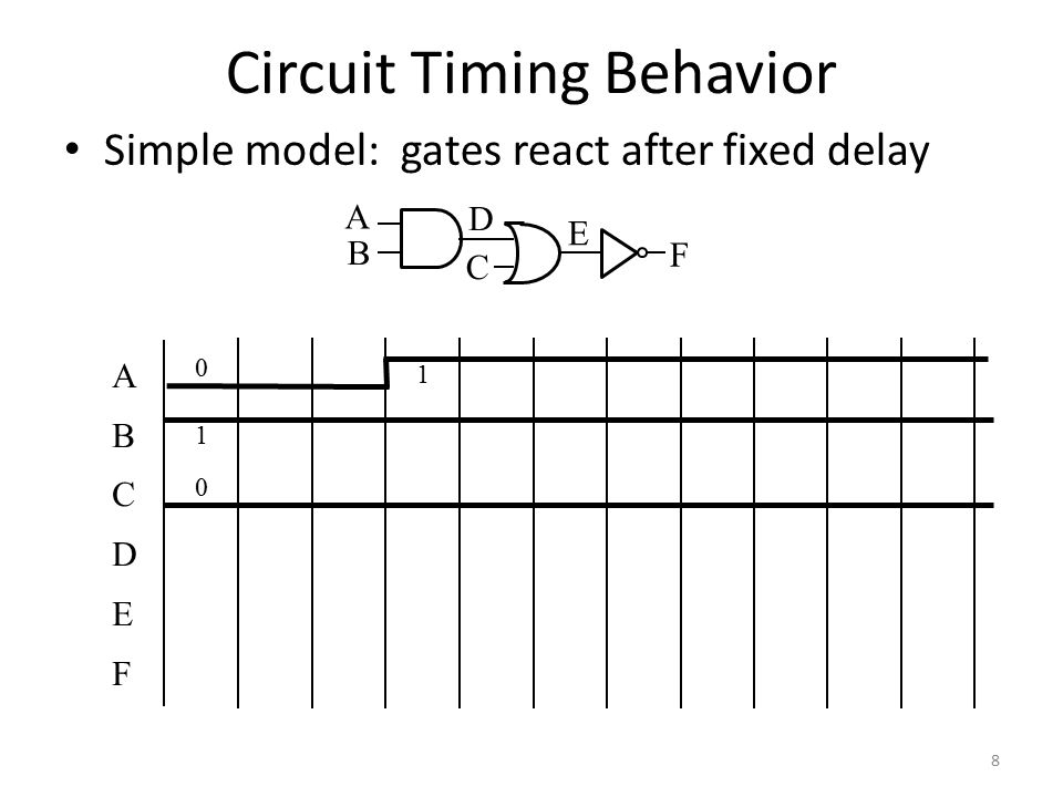 9 Circuit Timing Behavior Simple model: gates react after fixed delay ABCDEFABCDEF 0 1 0 1 A B C D E F