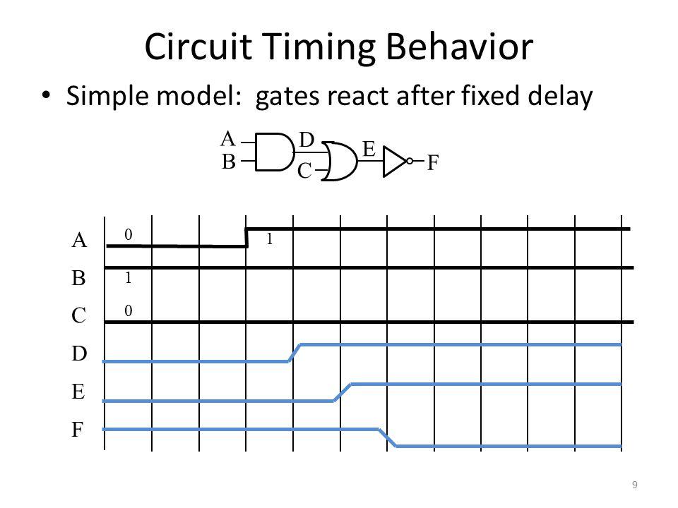 10 Circuit can temporarily go to incorrect states Hazards/Glitches Copilot Autopilot Request Pilot Autopilot Request Pilot in Charge.