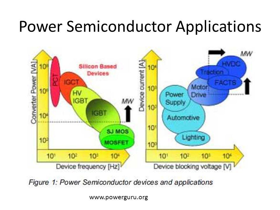 Power Semiconductor Applications www.powerguru.org