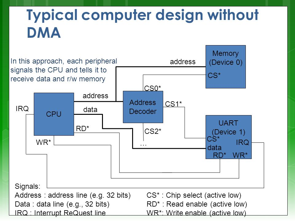 Typical computer design without DMA address Address Decoder Memory (Device 0) address CS0* CS* UART (Device 1) CS1* CS2* CS* RD* … CPU WR* data Signals: Address : address line (e.g.