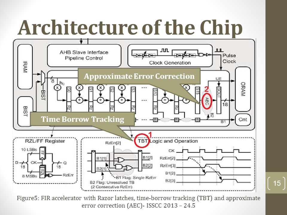 Architecture of the Chip Approximate Error Correction Time Borrow Tracking Figure5: FIR accelerator with Razor latches, time-borrow tracking (TBT) and approximate error correction (AEC)- ISSCC 2013 – 24.5 15