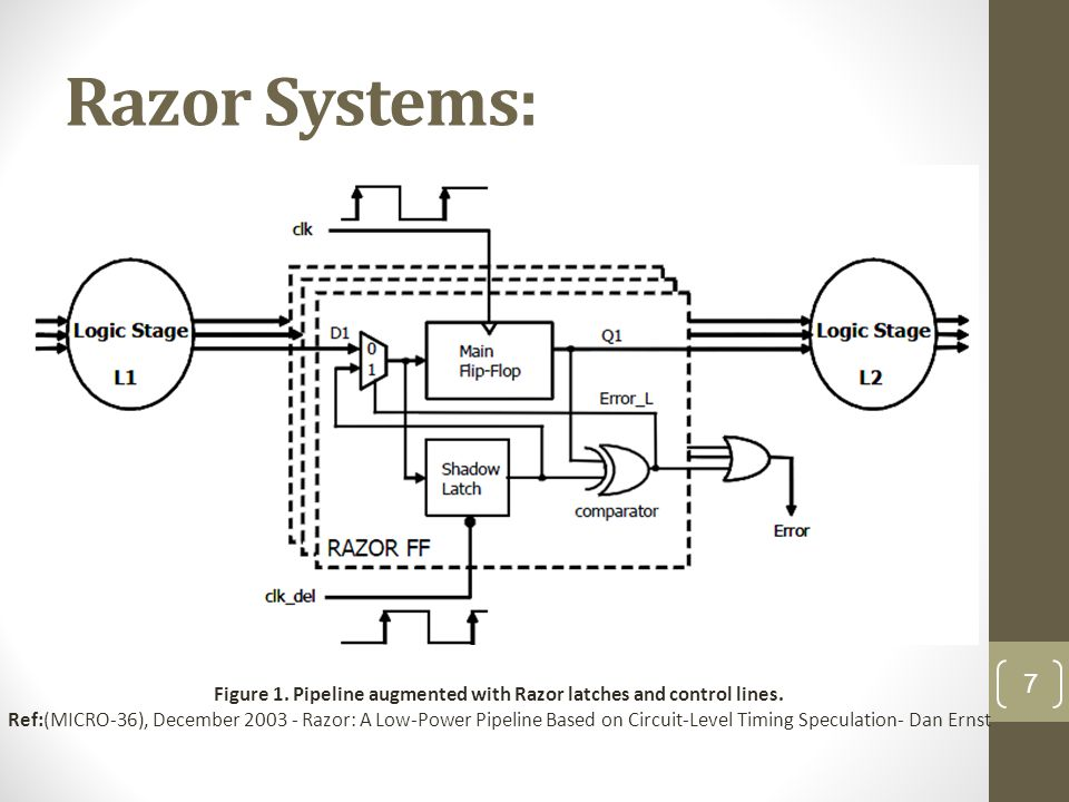 Razor Systems: Figure 1.Pipeline augmented with Razor latches and control lines.