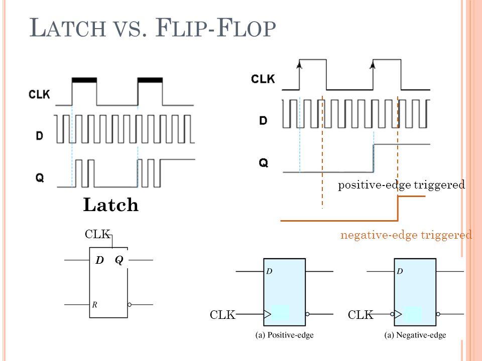 L ATCH VS. F LIP -F LOP Latch positive-edge triggered negative-edge triggered Q D Q CLK