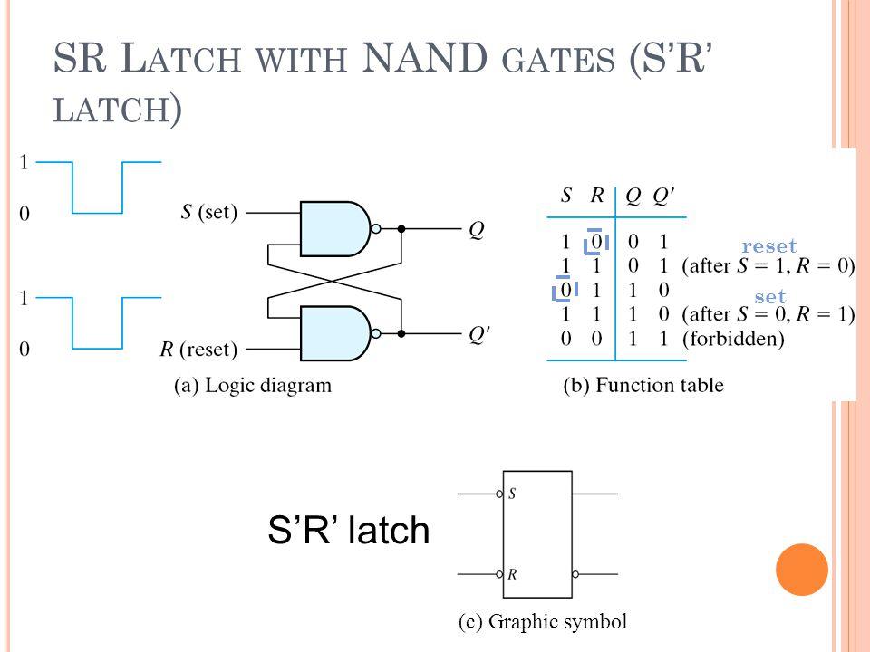SR L ATCH WITH NAND GATES (S ' R ' LATCH ) SR latch with NAND gates reset set (c) Graphic symbol S'R' latch