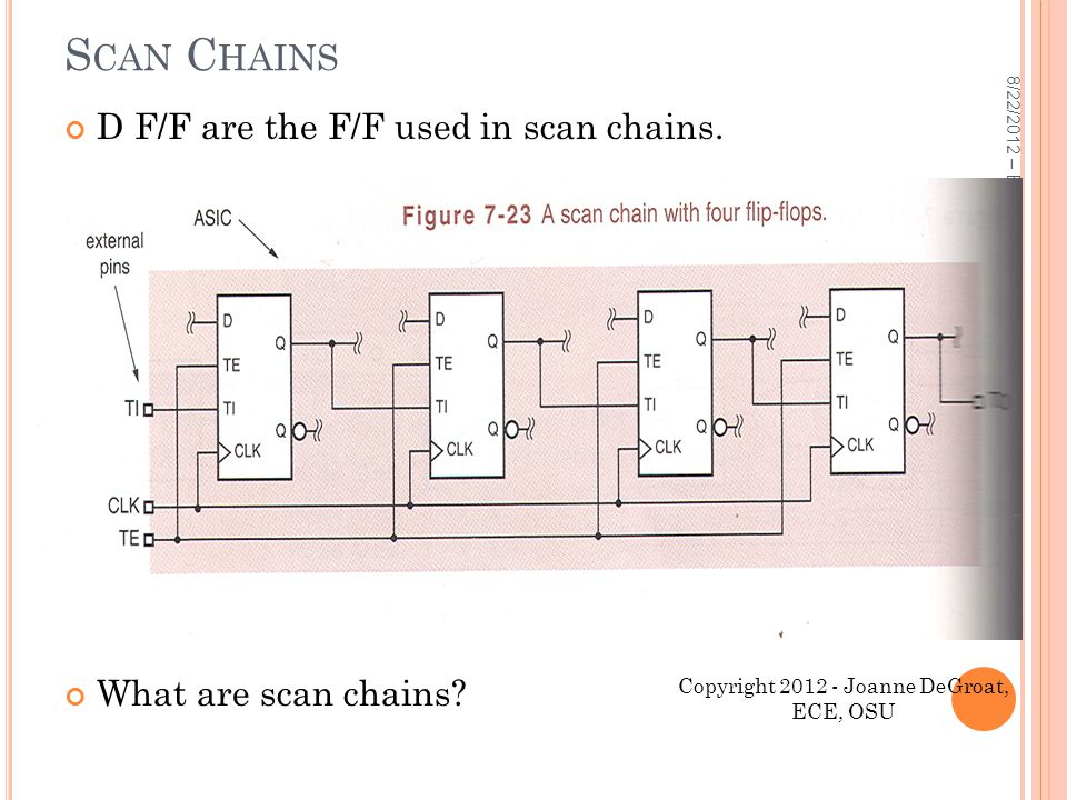 8/22/2012 – ECE 3561 Lect 2 31 S CAN C HAINS D F/F are the F/F used in scan chains. What are scan chains? Copyright 2012 - Joanne DeGroat, ECE, OSU