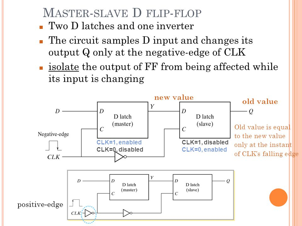 Two D latches and one inverter The circuit samples D input and changes its output Q only at the negative-edge of CLK isolate the output of FF from bei