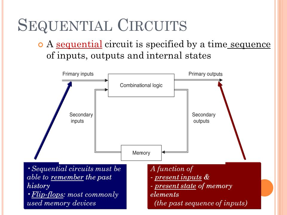 S EQUENTIAL C IRCUITS A sequential circuit is specified by a time sequence of inputs, outputs and internal states Sequential circuits must be able to