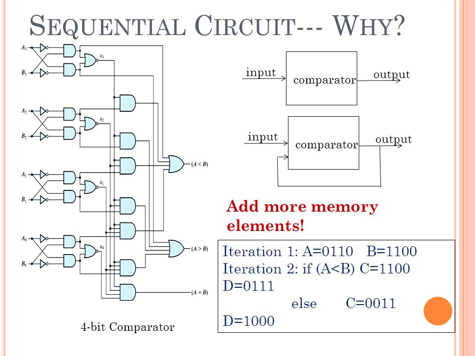 S EQUENTIAL C IRCUIT --- W HY ? Iteration 1: A=0110 B=1100 Iteration 2: if (A<B) C=1100 D=0111 else C=0011 D=1000 4-bit Comparator comparator input ou