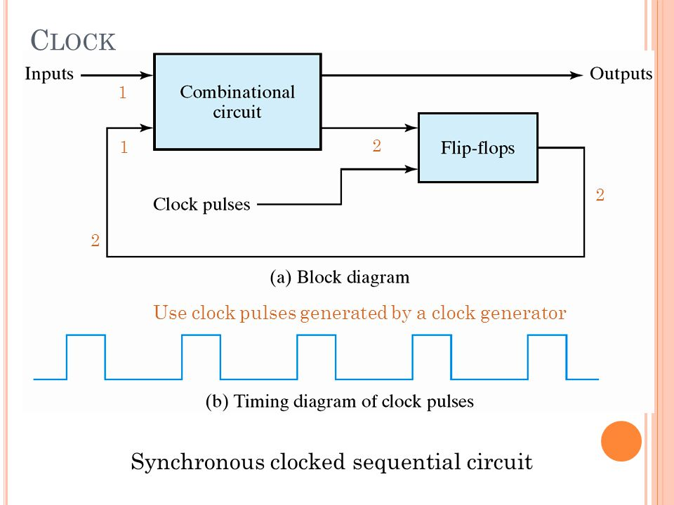 Synchronous clocked sequential circuit Use clock pulses generated by a clock generator 1 1 2 2 2 C LOCK
