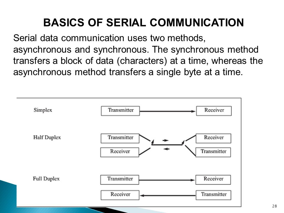 28 BASICS OF SERIAL COMMUNICATION Serial data communication uses two methods, asynchronous and synchronous. The synchronous method transfers a block o