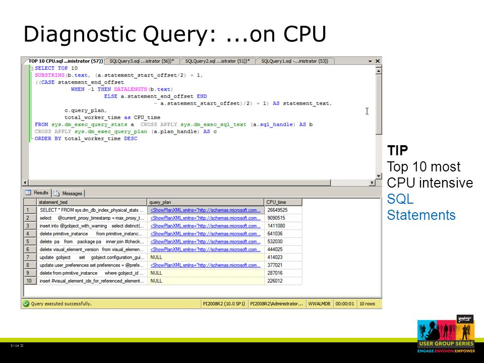 Slide 30 Diagnostic Query:...on CPU TIP Top 10 most CPU intensive SQL Statements