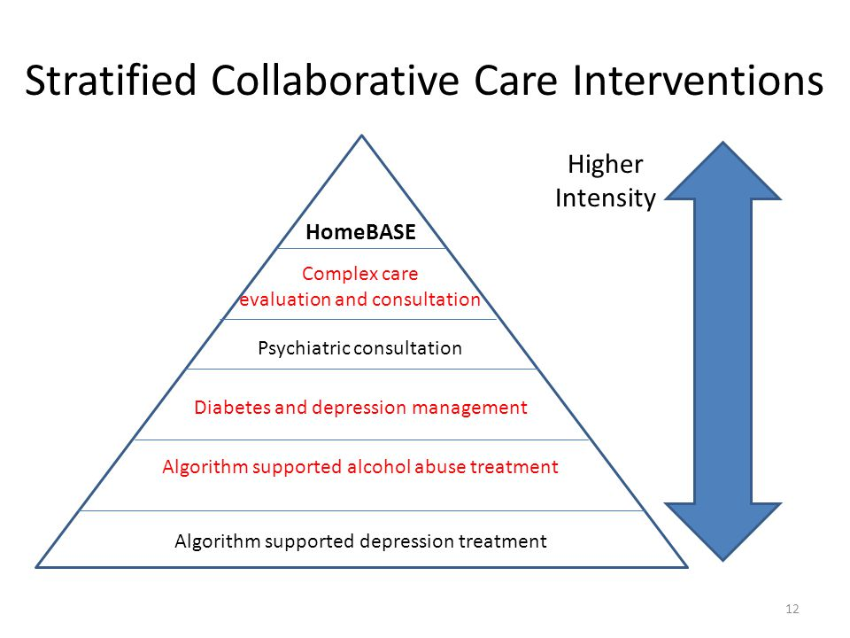 Stratified Collaborative Care Interventions HomeBASE Complex care evaluation and consultation Psychiatric consultation Diabetes and depression management Algorithm supported alcohol abuse treatment Algorithm supported depression treatment Higher Intensity 12