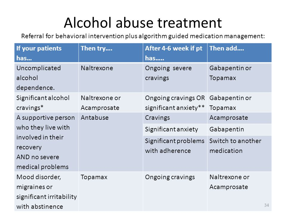 Alcohol abuse treatment Referral for behavioral intervention plus algorithm guided medication management: If your patients has… Then try….