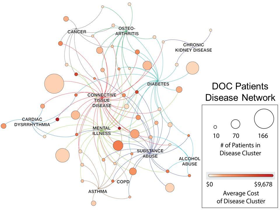 DOC Patients Disease Network 35