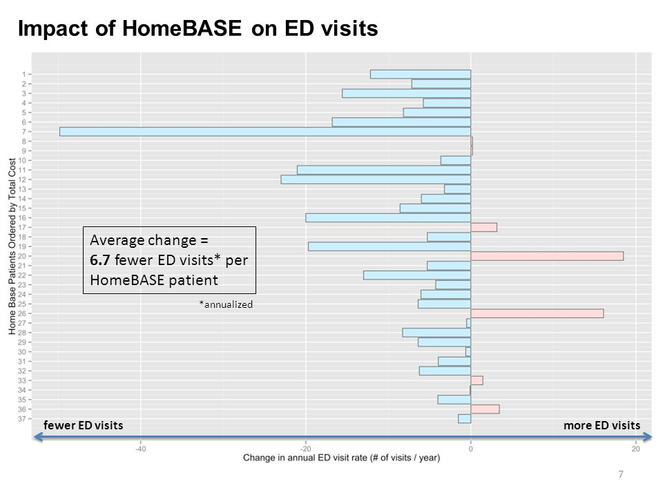 Average change = 6.7 fewer ED visits* per HomeBASE patient Impact of HomeBASE on ED visits *annualized 7 fewer ED visitsmore ED visits