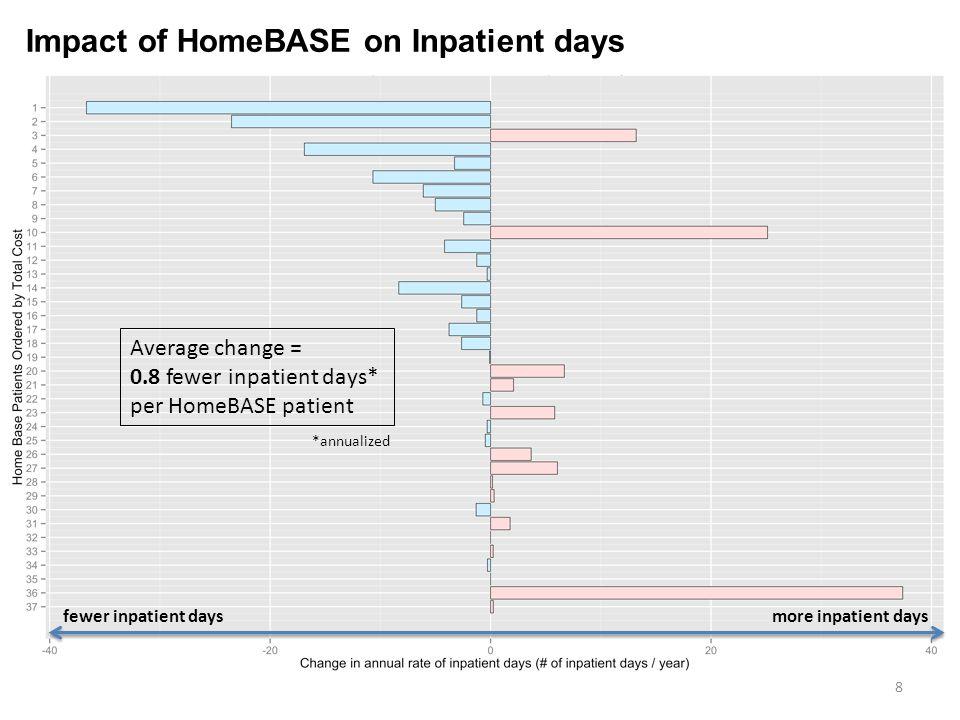 8 Average change = 0.8 fewer inpatient days* per HomeBASE patient *annualized fewer inpatient daysmore inpatient days Impact of HomeBASE on Inpatient days