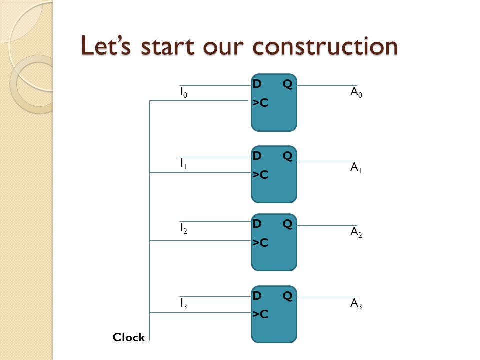 Let's start our construction D >C Q D Q D Q D Q I0I0 I1I1 I2I2 I3I3 Clock A0A0 A1A1 A2A2 A3A3