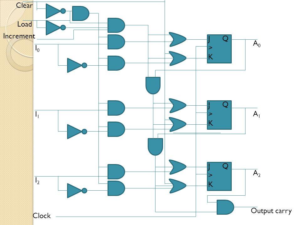 J>KJ>K Q J>KJ>K Q J>KJ>K Q Clock Increment Load Clear I0I0 I1I1 I2I2 A0A0 A1A1 A2A2 Output carry