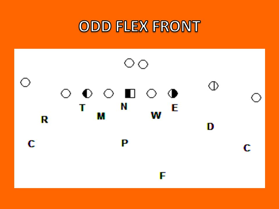 ODD STACK – SPEED, QUICKNESS NECESSITY – UNDERSIZED STRONG SAFETY – LB MENTALITY FLEX STACK – SIZE & STRENGTH – TOUGHNESS – TECHNIQUE FREAK – QUICK REACTION