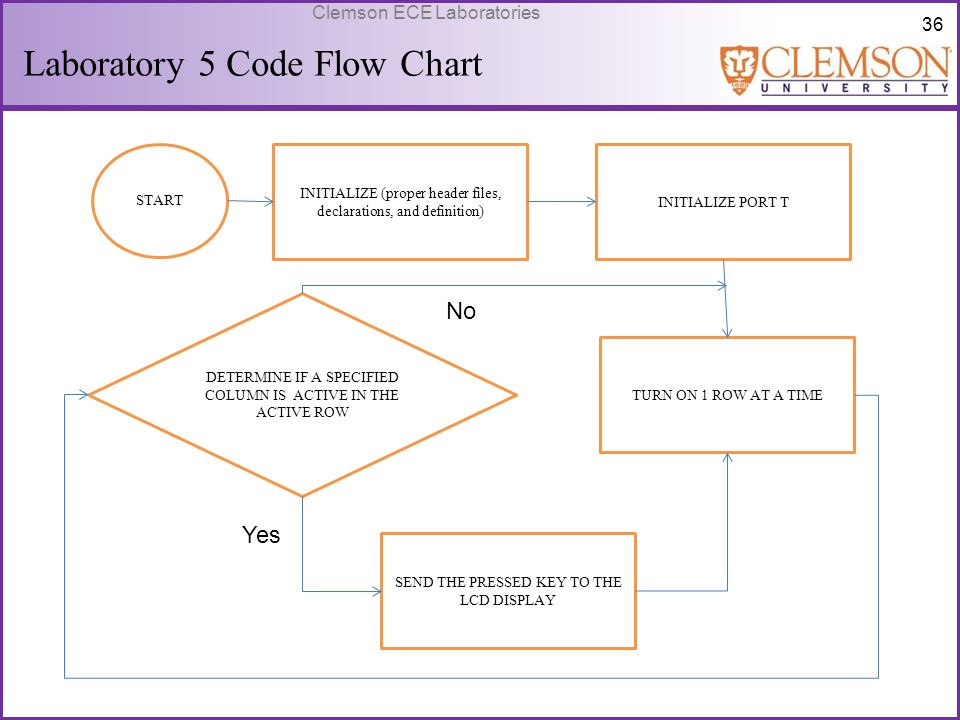 36 Clemson ECE Laboratories Laboratory 5 Code Flow Chart START INITIALIZE (proper header files, declarations, and definition) INITIALIZE PORT T TURN O
