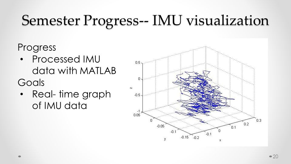 Semester Progress-- IMU visualization Progress Processed IMU data with MATLAB Goals Real- time graph of IMU data 20