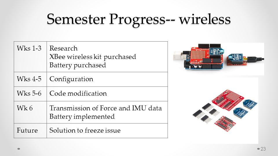 Semester Progress-- wireless Wks 1-3Research XBee wireless kit purchased Battery purchased Wks 4-5Configuration Wks 5-6Code modification Wk 6Transmiss