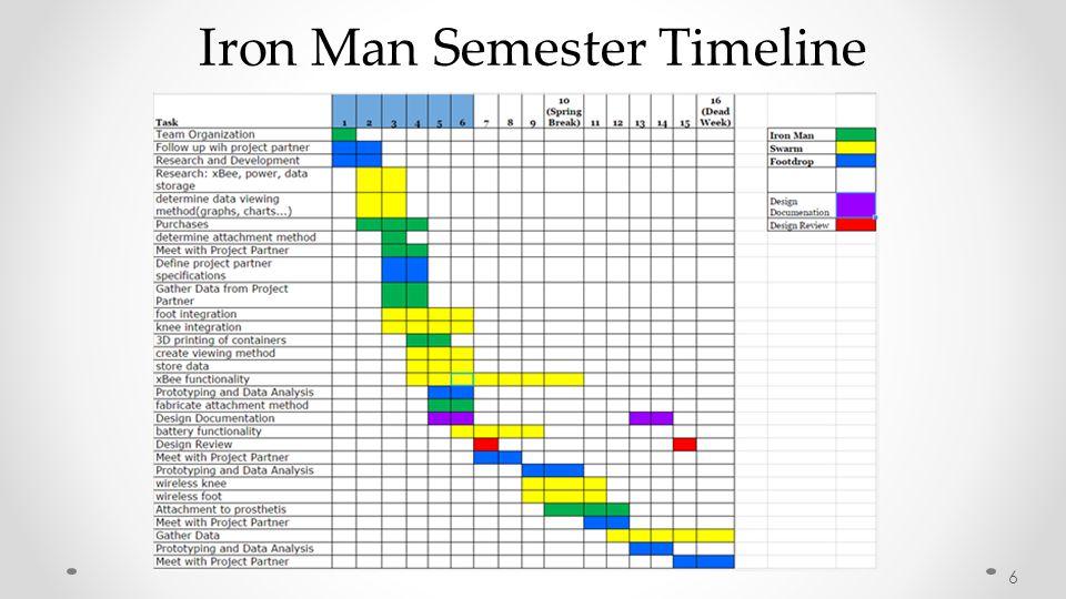 Iron Man Semester Timeline 6