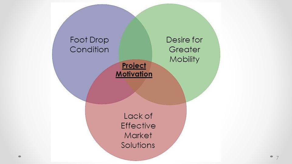 Foot Drop Condition Desire for Greater Mobility Lack of Effective Market Solutions Project Motivation 7