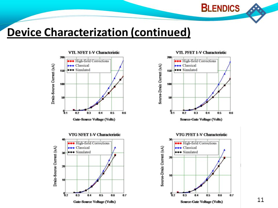 11 Device Characterization (continued)