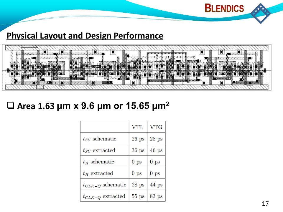 17 Physical Layout and Design Performance  Area 1.63 μm x 9.6 μm or 15.65 μm 2