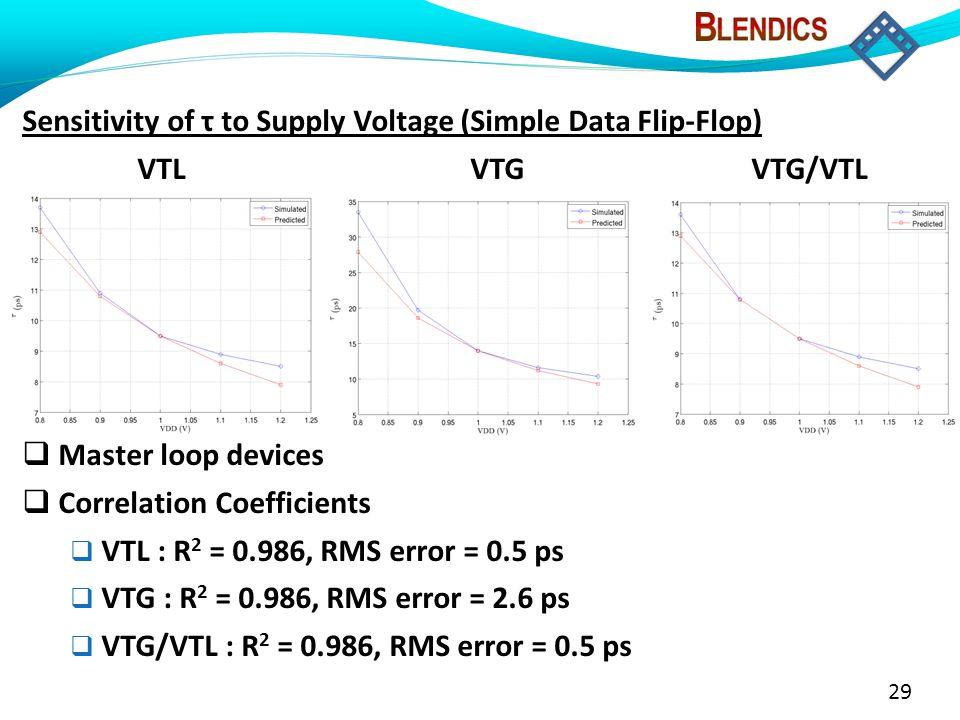 29 Sensitivity of τ to Supply Voltage (Simple Data Flip-Flop) VTL VTG VTG/VTL  Master loop devices  Correlation Coefficients  VTL : R 2 = 0.986, RM