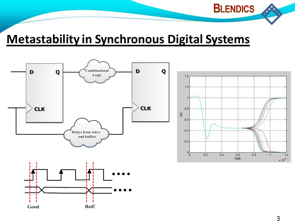 3 Metastability in Synchronous Digital Systems
