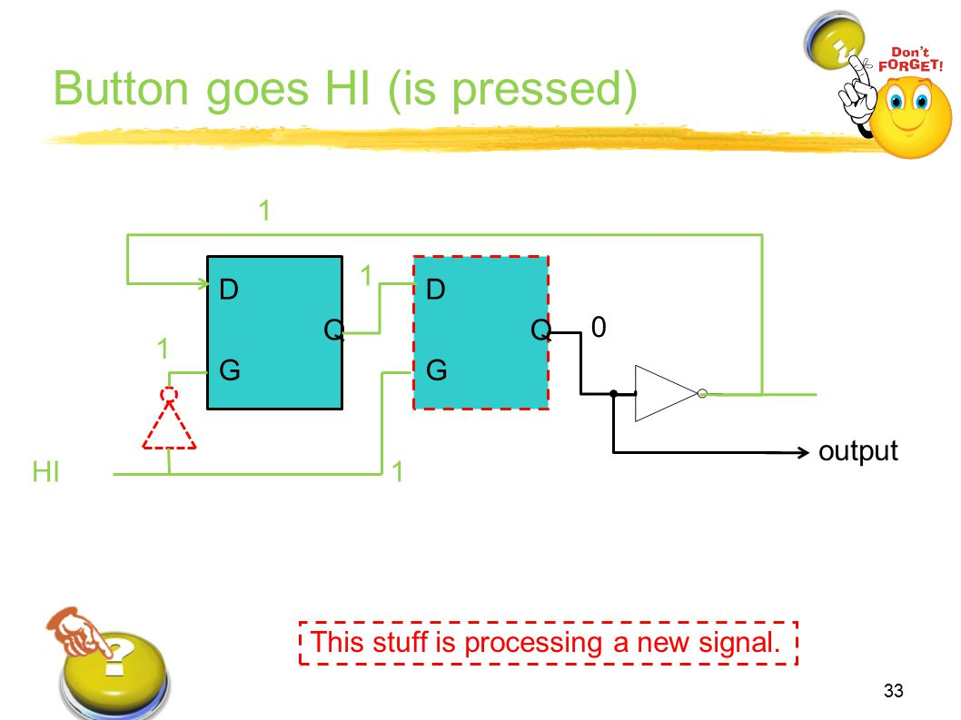 Button goes HI (is pressed) 33 This stuff is processing a new signal. D G Q output D G Q HI 1 1 0 1 1