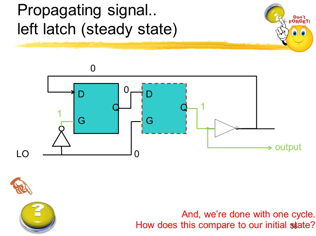 Propagating signal.. left latch (steady state) 38 And, we're done with one cycle. How does this compare to our initial state? D G Q output D G Q LO 0