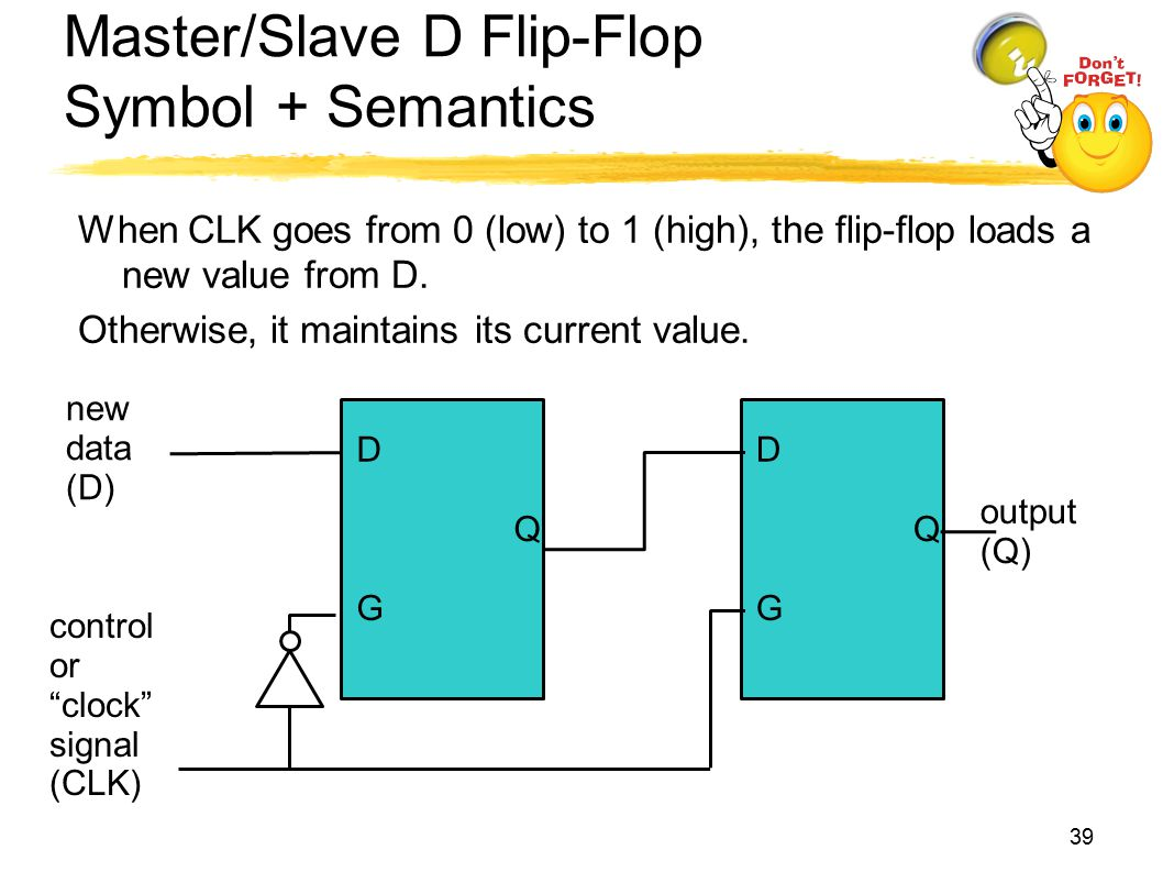 Master/Slave D Flip-Flop Symbol + Semantics When CLK goes from 0 (low) to 1 (high), the flip-flop loads a new value from D. Otherwise, it maintains it
