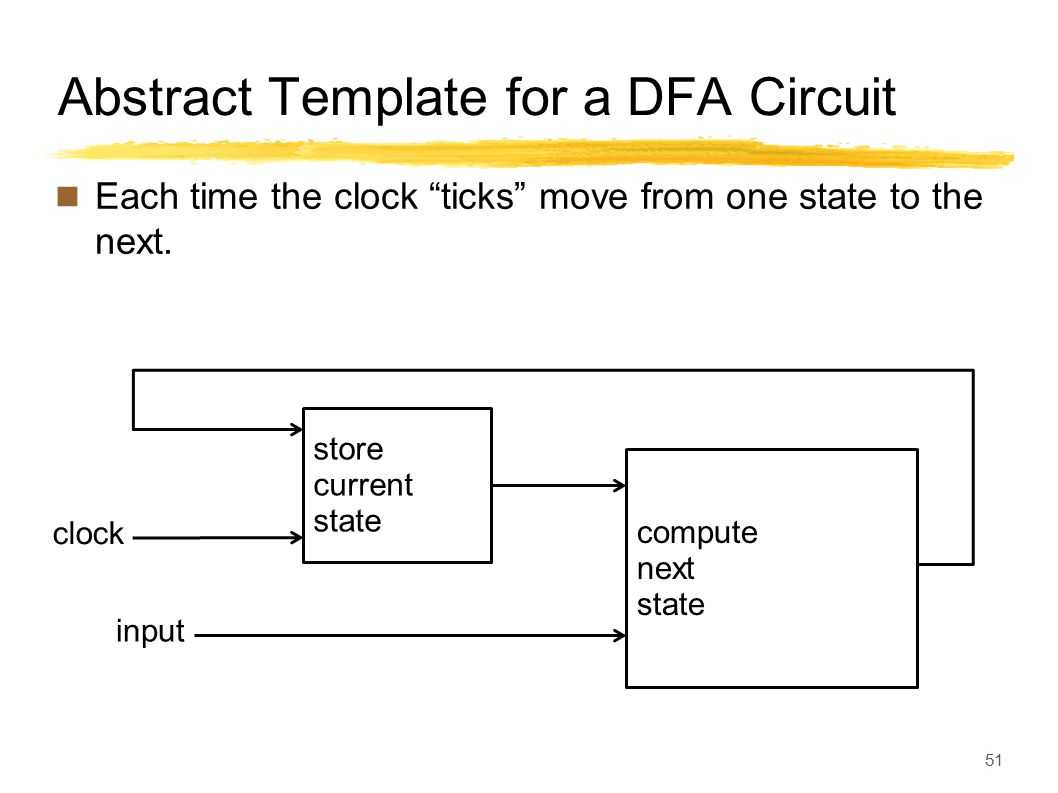 "Abstract Template for a DFA Circuit Each time the clock ""ticks"" move from one state to the next. 51 input clock compute next state store current state"